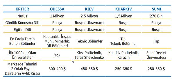 Ukrayna Üniversite Karşılaştırması