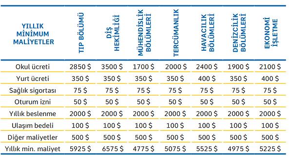 Ukrayna'da Ekonomik Eğitim ve Yaşam Maliyetleri