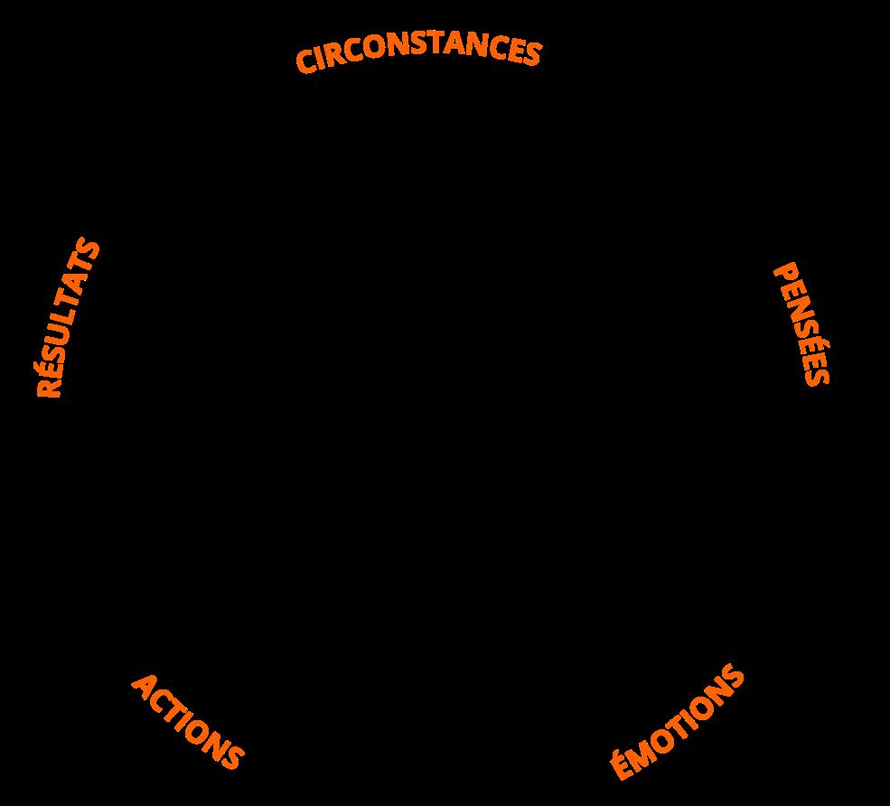 positives-emotions-actions-resultats-circonstances