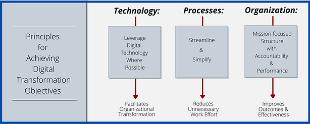 Digital Transformation Graphic (10).png