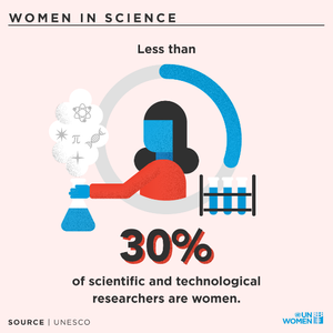 #Cience #Women #Inclusion