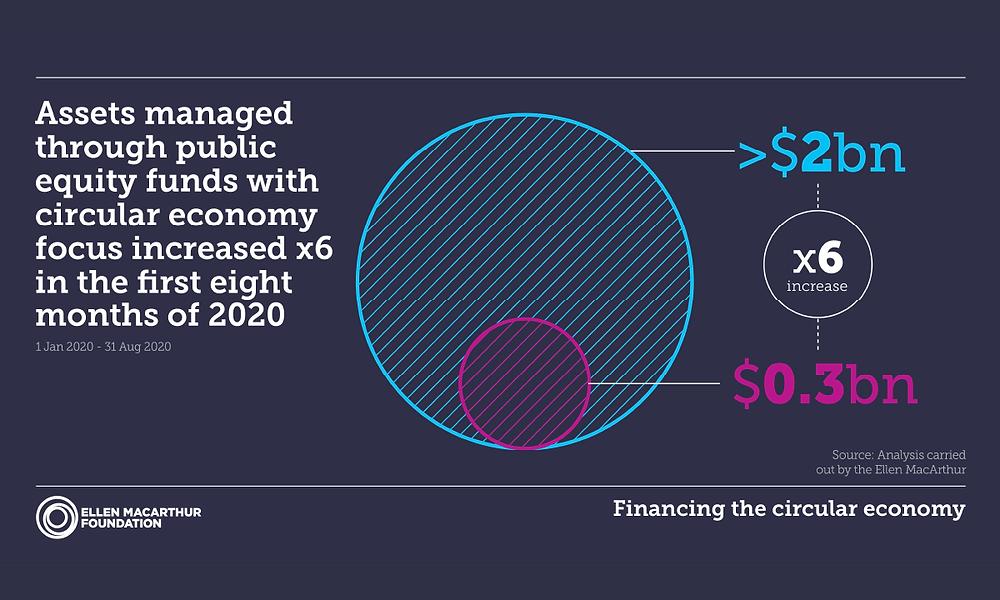 Crecimiento de los activos con foco de economía circular