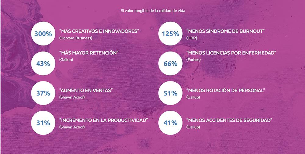 Encuestas internacionales muestran el valor tangible de la calidad de vida y felicidad en el trabajo