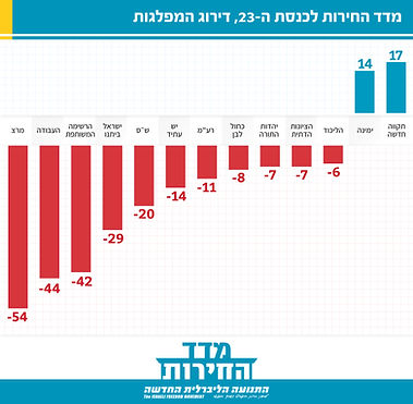 freedom index_23rd 2021 parties last.jpg