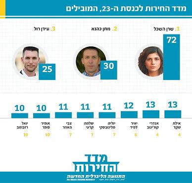 freedom index_23rd 2021 Top last.jpg