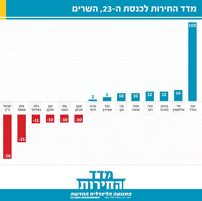 freedom index_23rd 2021 Ministers.jpg