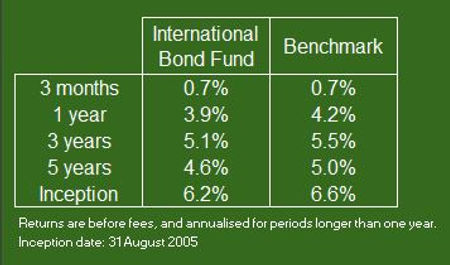 Intl Bond 30 Sept 20 Rtn Refmrt.JPG