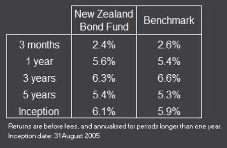 NZ Bond 30 Sept 20 Rtn Reformt.JPG