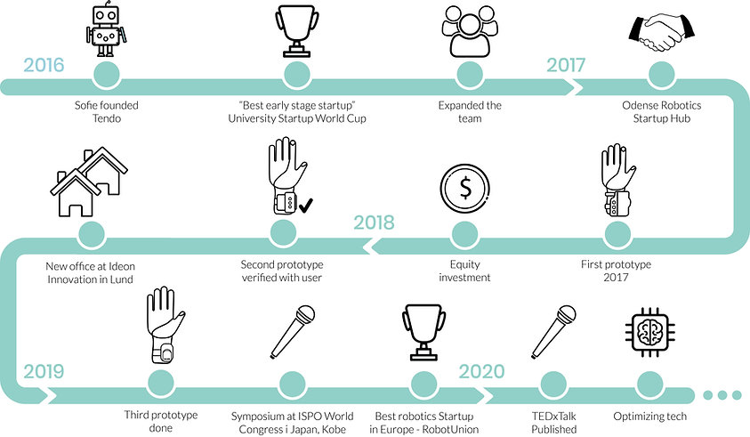 PROCESS 2016-2020.jpg