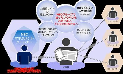 NECグループの高い信頼性