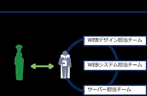 トータルプロモーション体制