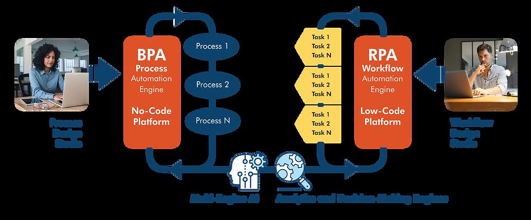 rpa and bpa integration diagram