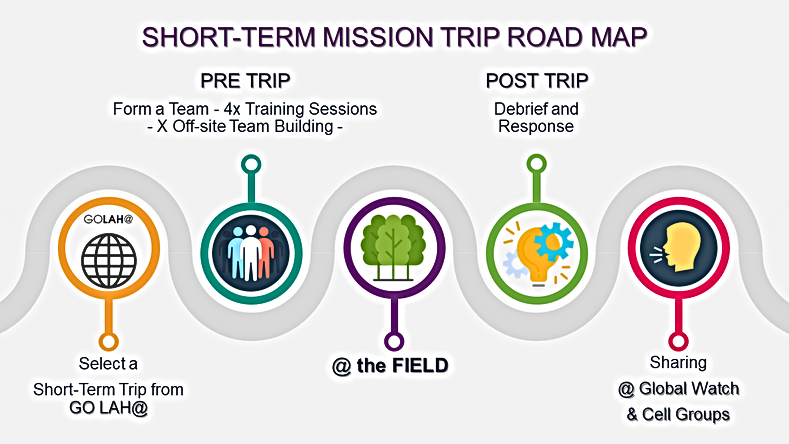 SHORT-TERM MISSION TRIP ROAD MAP.png