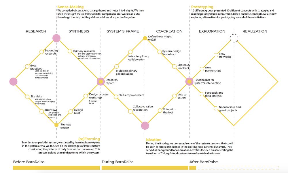 BarnRaise Process