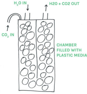 CO2-reactor