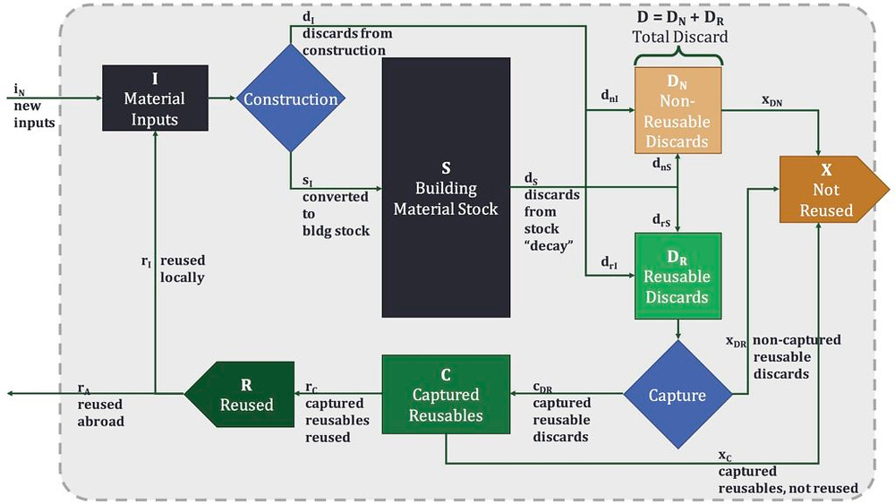 The Building Material Reuse Ecosystem (click for detail)