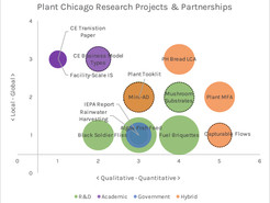 Introducing Plant Chicago's Research Steering Committee