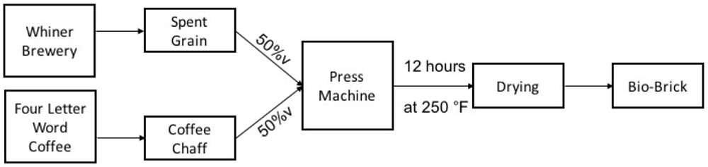 ProcessFlow