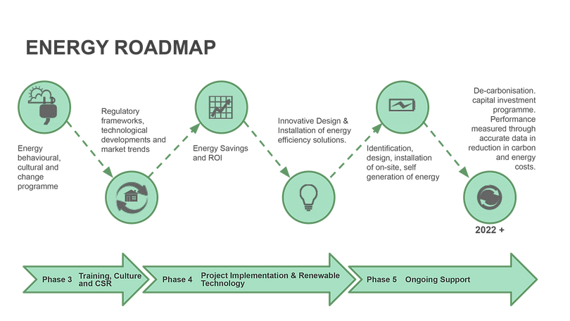 Energy roadmap-2.png