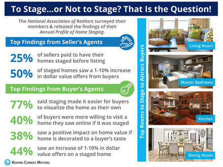 To Stage or Not To Stage? *Hint, the answer is Yes!