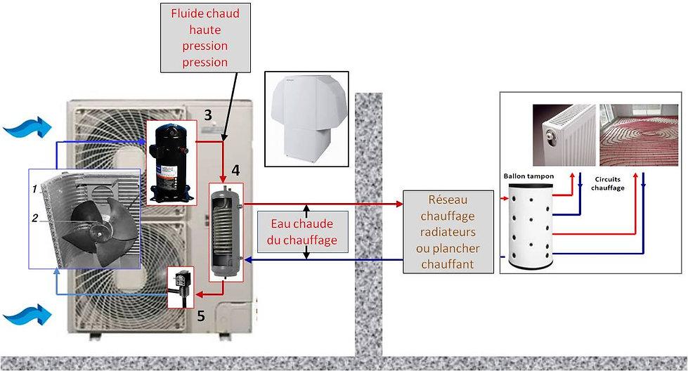 Pompe chaleur nouvelle technologie basse pression - Pompe a chaleur monobloc interieur ...