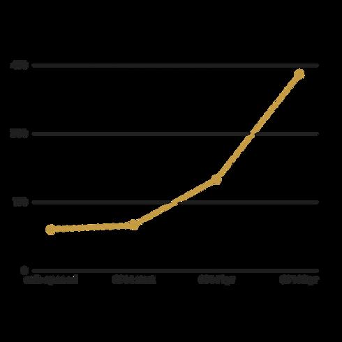 CPM-case-study-results-growth-XS-espress