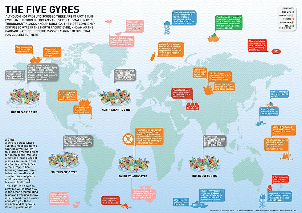 The-five-gyres 2.jpg