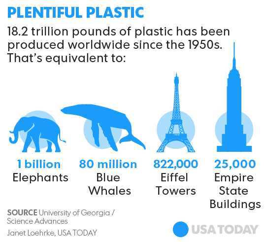 the scale of global plastic production