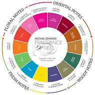 Michael Edwards Fragrance Wheel