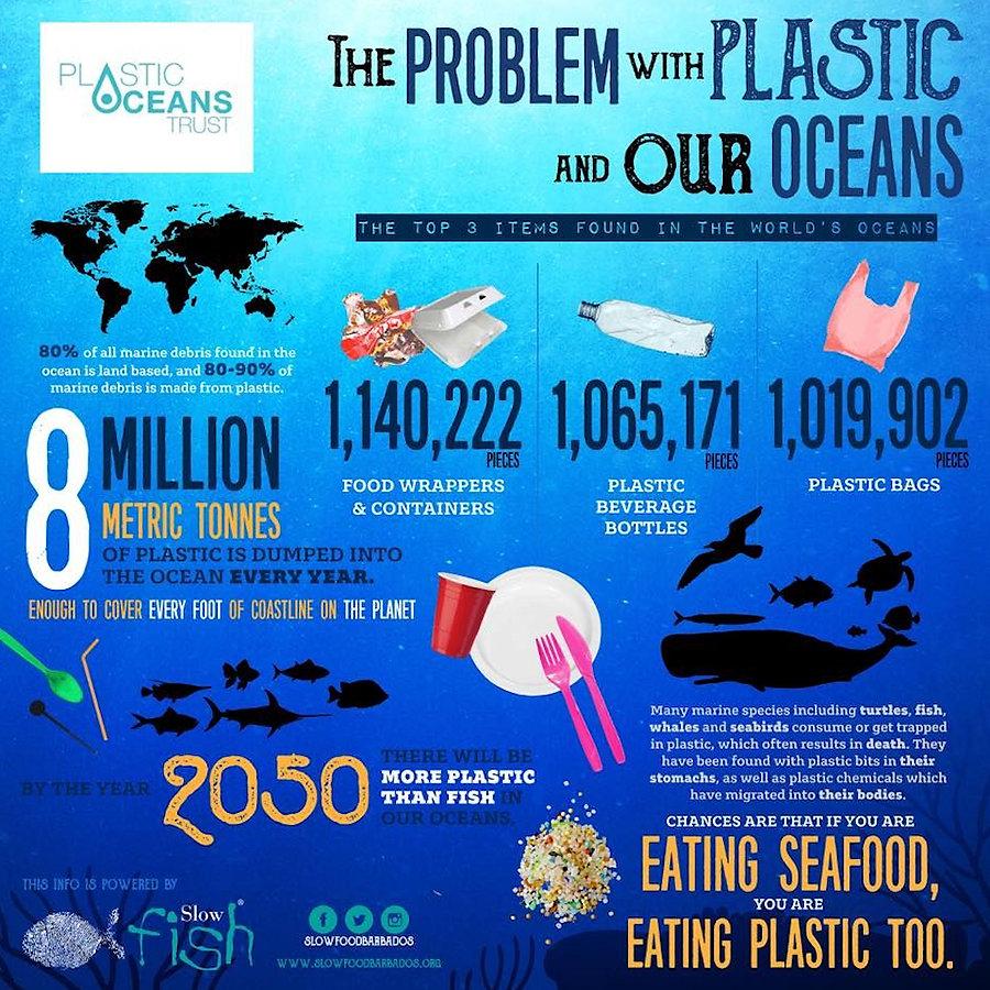 plastic oceans trust infographic.jpg