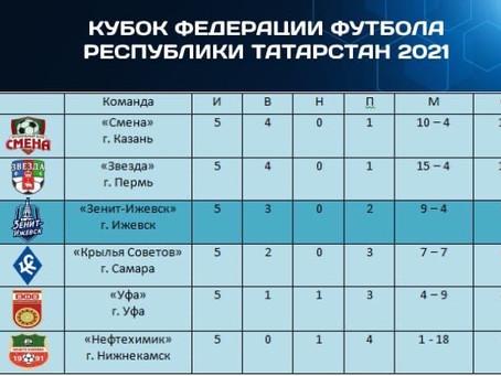 Кубок Федерации футбола республики Татарстан 2021
