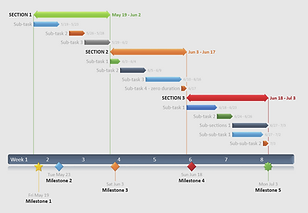 oGantt chart highlighting stage management from custom equipment design conception to production-ready design packs and manufacture management.