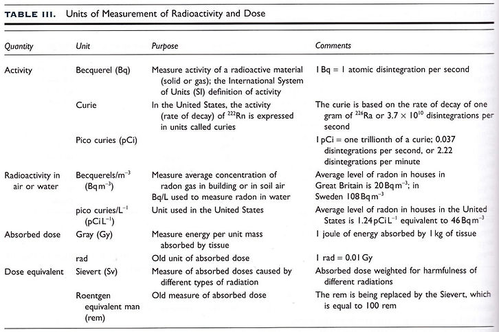 Units-of-Measurement-for-Radioactivity-a