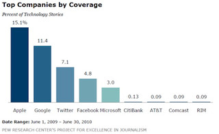 Top companies by coverage