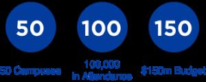 Potential Church Goal 50 100 150