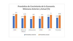 El pronóstico de crecimiento de la economía mexicana y el deseo inconfesable de fracaso
