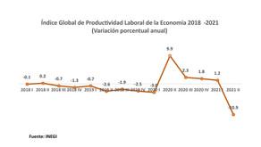 La baja productividad frena el optimismo del país ¡Tenemos que hacer algo!