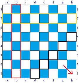 La scacchiera: colonna, traversa e diagonale.