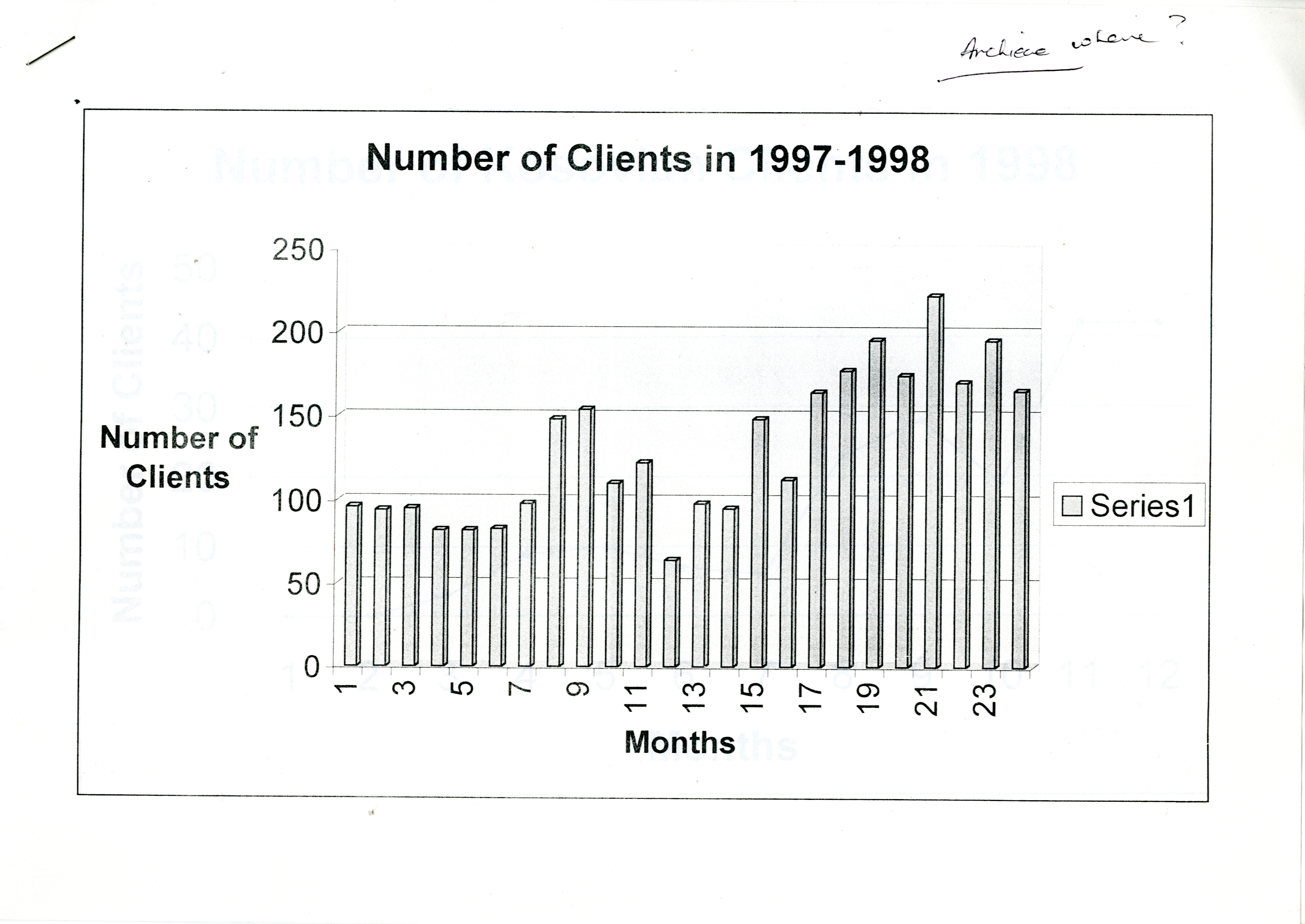 Number of clients 97-98