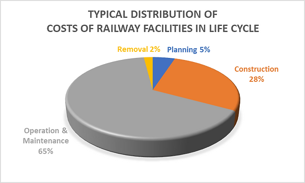 Typical Distribution of costs of railway facilities in life cycle