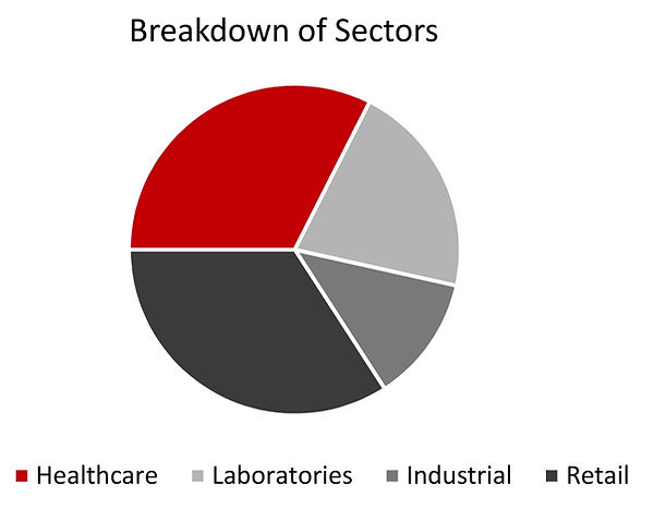 Annual Sales by Customer and Sector.jpg