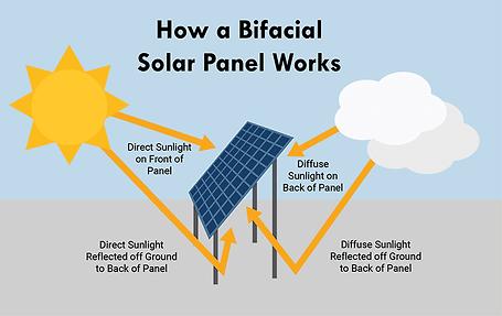 Bifacial-Solar-Panels.png