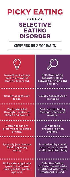 'picky eating vs. sed.jpg