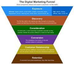 digital marketing funnel  image landing