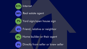 Sid Co Real Estate