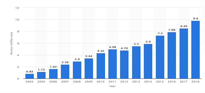 Trend-3 - Revenue of fair-trade.png