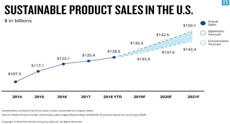 Trend-2 - Sales of sustainable products.