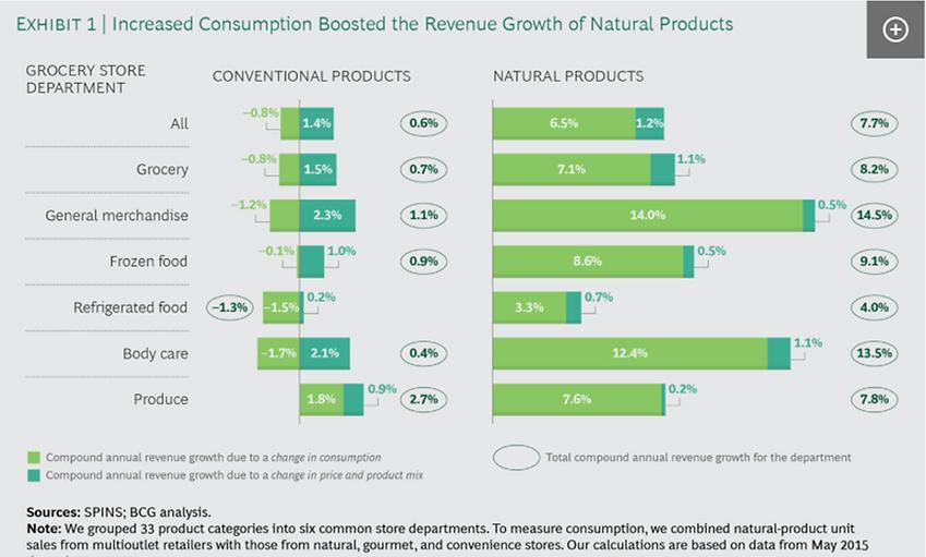 Exhibit-1 Increased consumption of natur