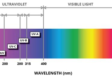 Ultraviolet-LEDs-Electromagnetic-Spectru