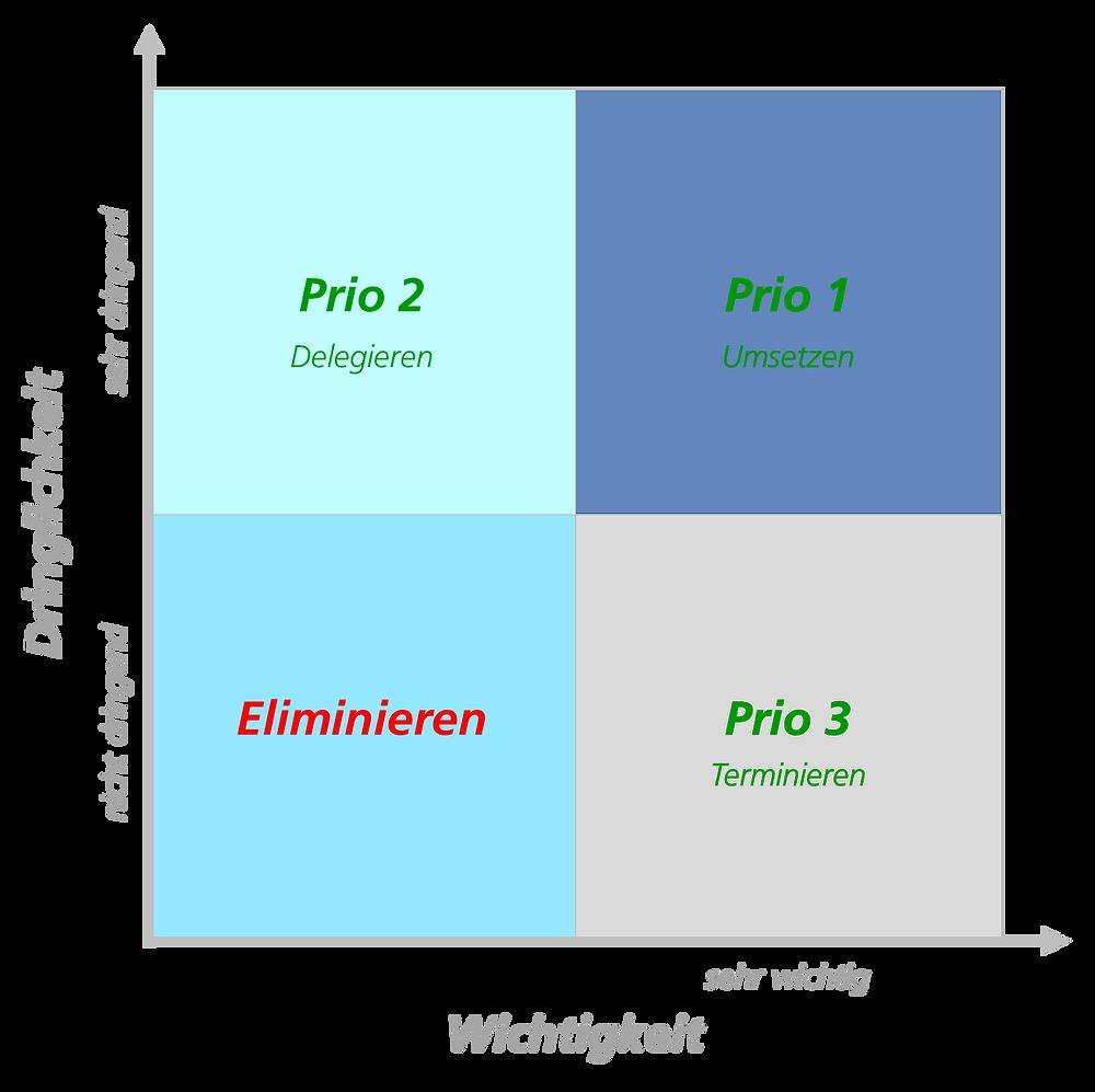 Beispiel einer Eisenhower-Matrix